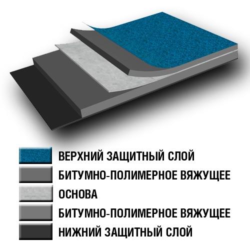 Структура битумно-полимерного кровельного материала