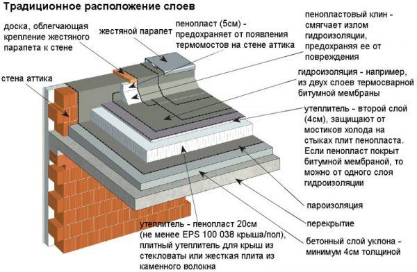 Схема устройства мягкой рулонной кровли на плоской крыше