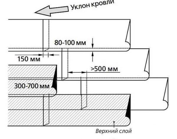 Размер нахлёста полотнищ рулонной кровли