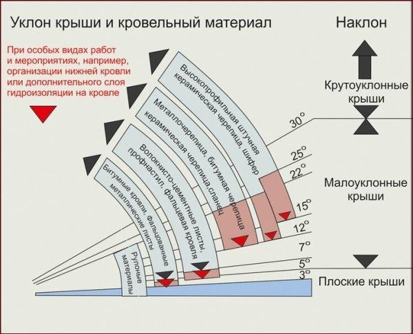 Зависимость угла наклона крыши от применяемого материала