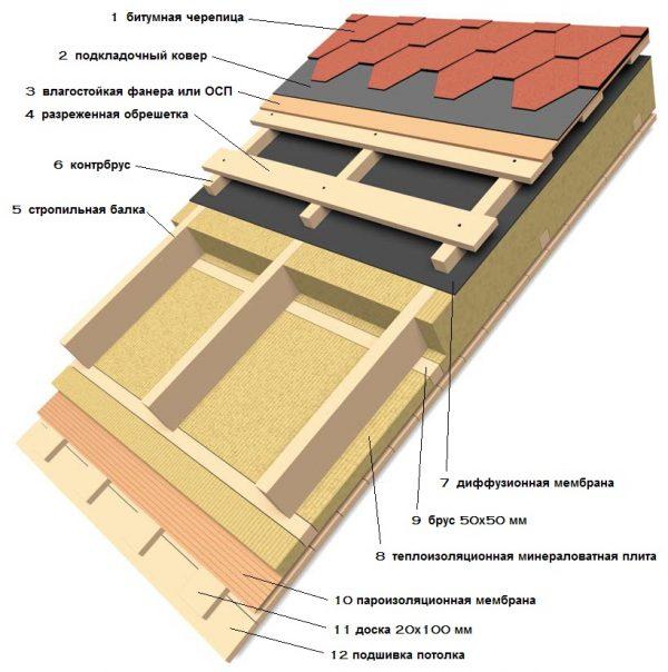 Схема устройства кровельного пирога мягкой кровли