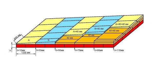 Схема утепления плоской кровли