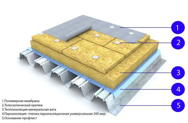 Структура кровельного пирога под мембранное покрытие