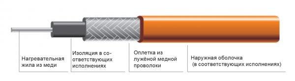 Одножильный резистивный кабель