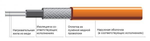 Двухжильный резистивный кабель