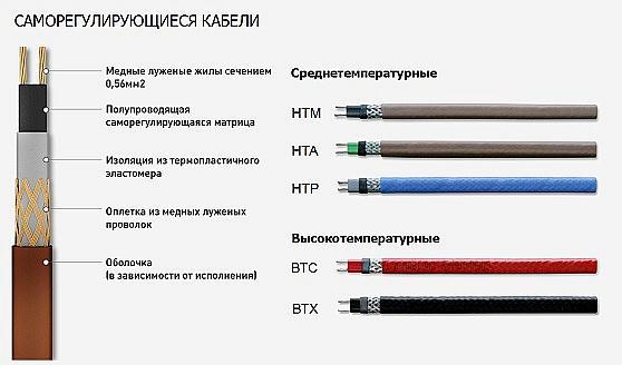 Маркировка и структура саморегулирующихся нагревательных кабелей