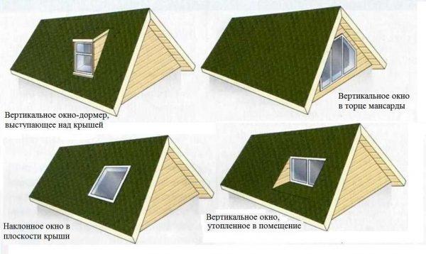 Варианты расположения окон в крыше мансарды