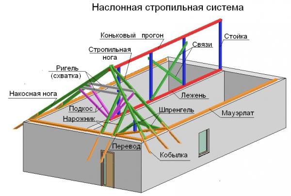Элементы наслонной стропильной системы