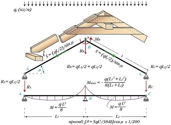 Стропильная система с жёсткой фиксацией верха