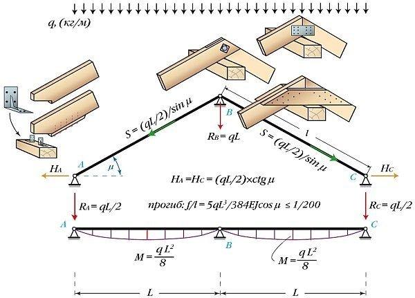 Схема распорной стропильной системы