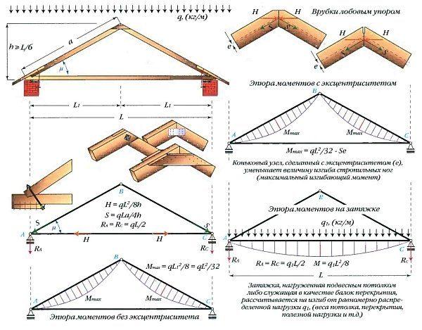 Схема трёхшарнирной треугольной системы
