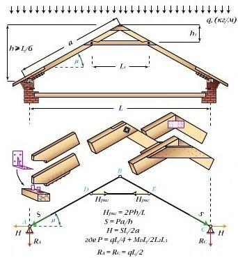 Стропильная система с ригелем