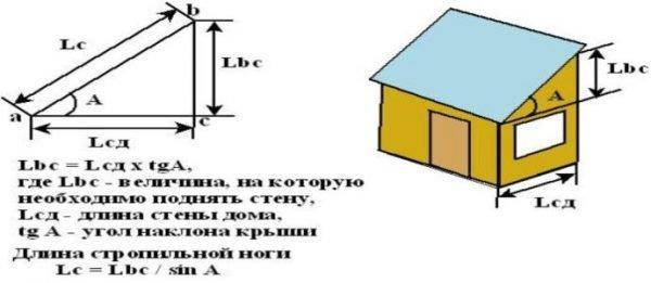 Схема расчёта длины стропил односкатной крыши
