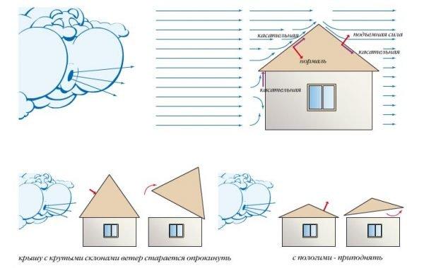 Схема ветрового давления на крышу