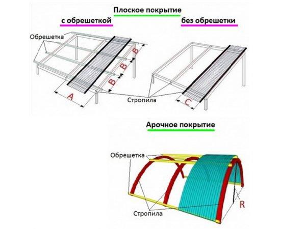Схема установки прозрачной крыши из поликарбоната (с таблицей расчётов)