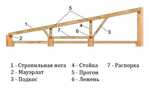 Стропильный каркас для односкатной крыши бани