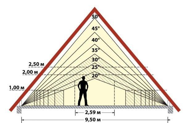 Схема углов наклона двускатной крыши