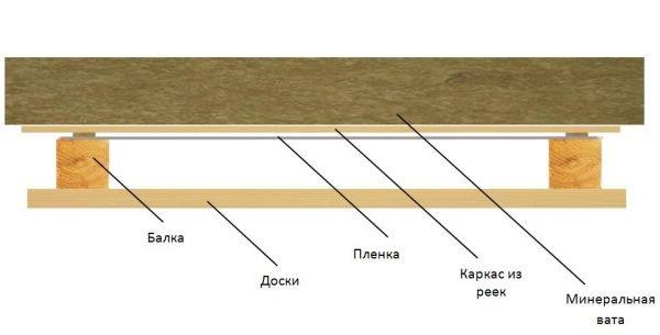 Схема потолка бани с утеплительными слоями