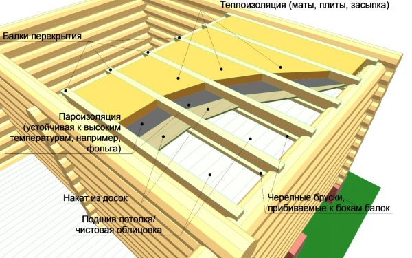 Подшивной способ утепления потолка бани