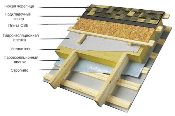 Кровельный пирог для утеплённой крыши бани