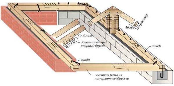 Укладка мауэрлата полувальмовой крыши
