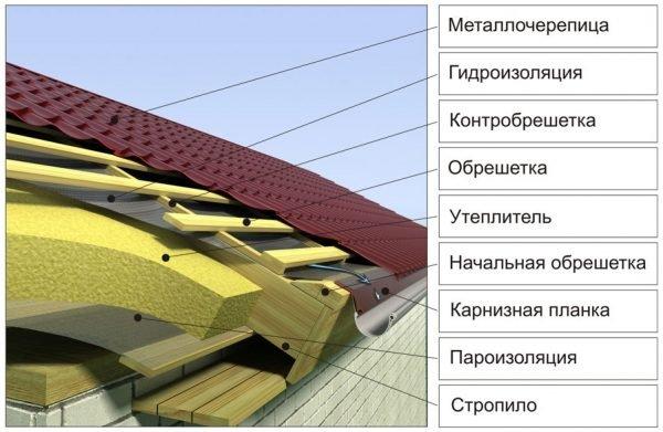 Кровельный пирог скатной крыши