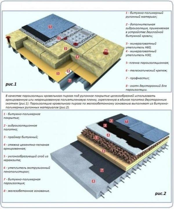 Кровельный пирог на разных видах основания плоской крыши