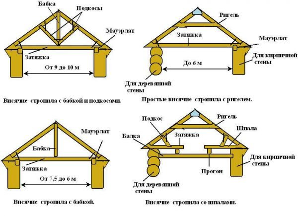 Основные элементы крыши деревянного дома