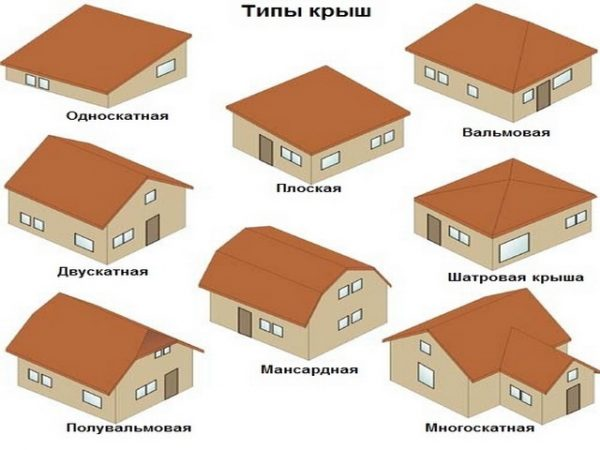 Особенности конструкции и монтажа крыши бани своими руками