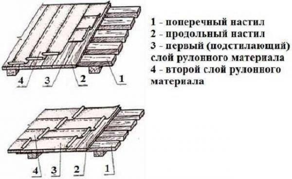 Схема укладки рубероида на деревянную крышу