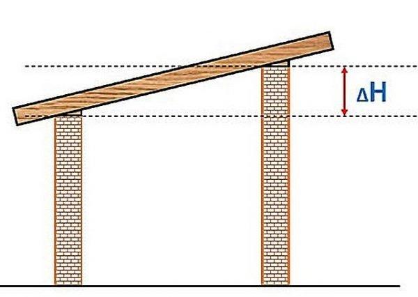 Уклон крыши за счёт разной высоты стен