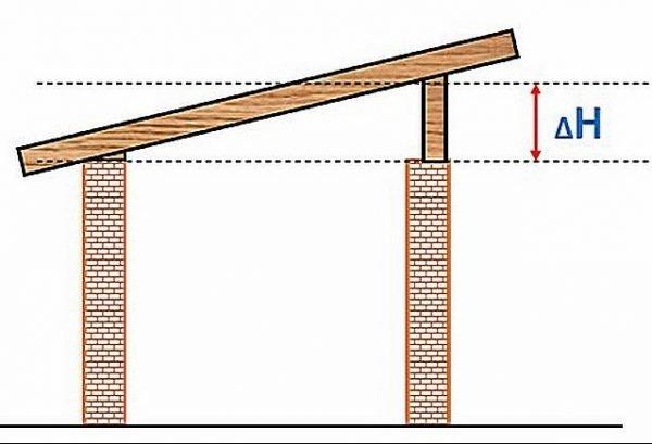 Конструкция односкатной крыши на гараже со стенами одинаковой высоты
