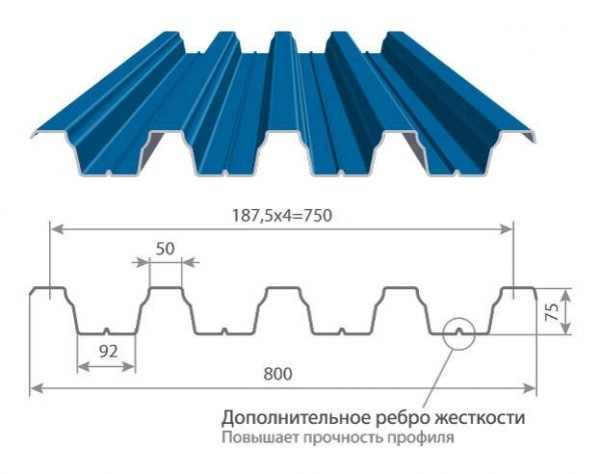 Параметры профнастила Н75