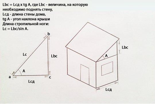 Схема расчёта угла наклона крыши