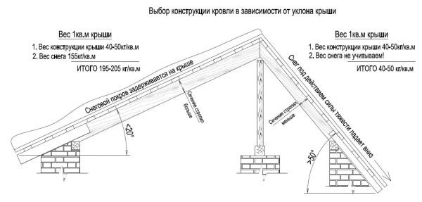 Схема асимметричной крыши