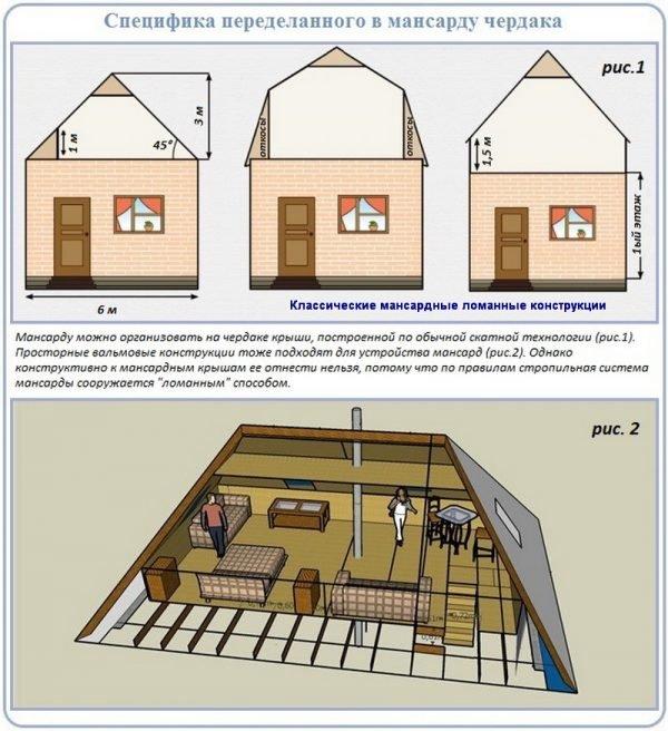 Схема переделки чердака в мансарду