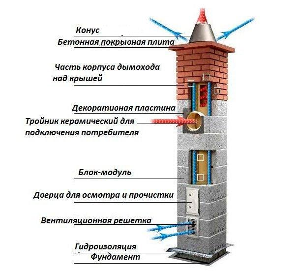 Схема устройства керамического дымохода