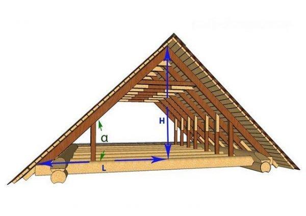 Угол уклона крыши