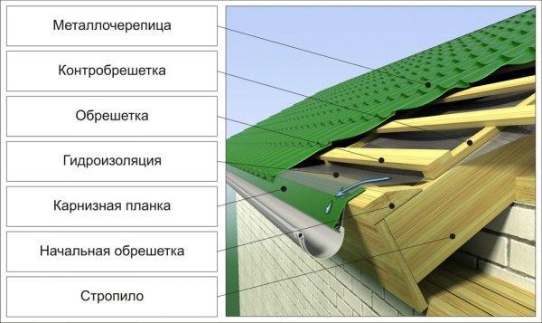 Кровельная конструкция металлочерепичной крыши