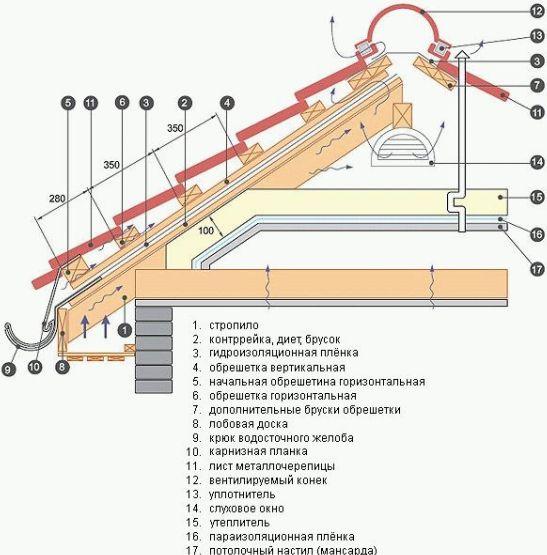 Устройство обрешётки под металлочерепицу