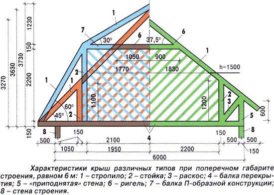 Конфигурация различных видов дачных крыш