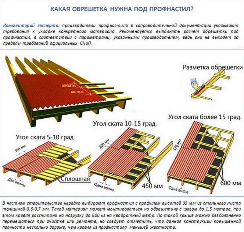 обрешетка крыши под профнастил шаг