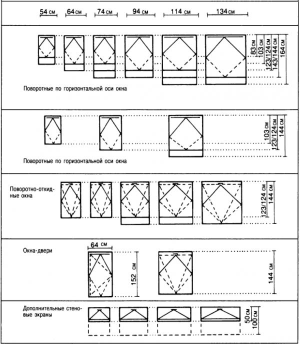 Схема стандартных размеров мансардных окон