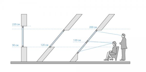 Определение высоты мансардного окна