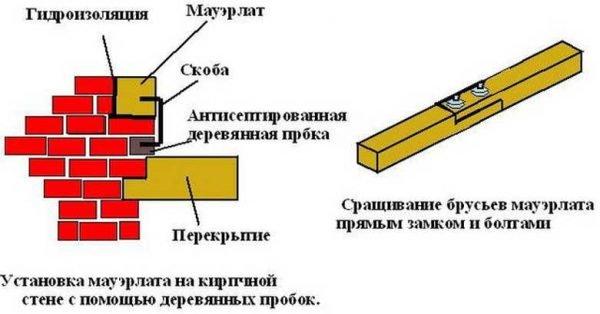 Схема установки несущего бревна на скобы