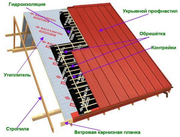 Монтаж деревянной обрешётки