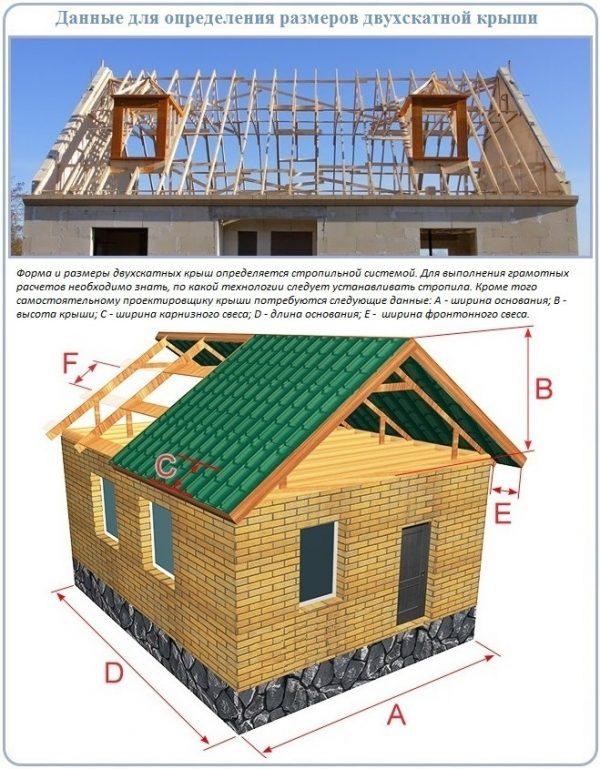 Параметры двускатной крыши