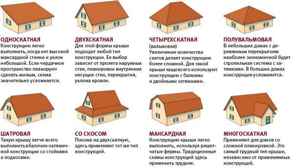 Геометрические формы крыши