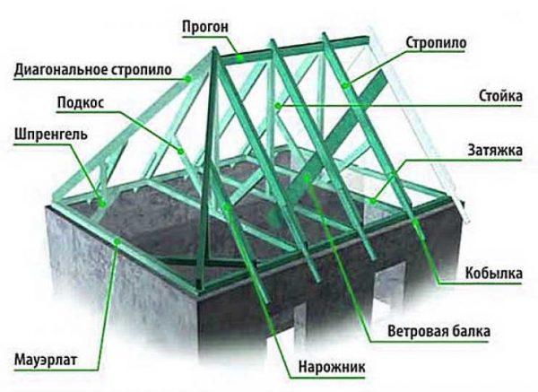 Вальмовая стропильная система