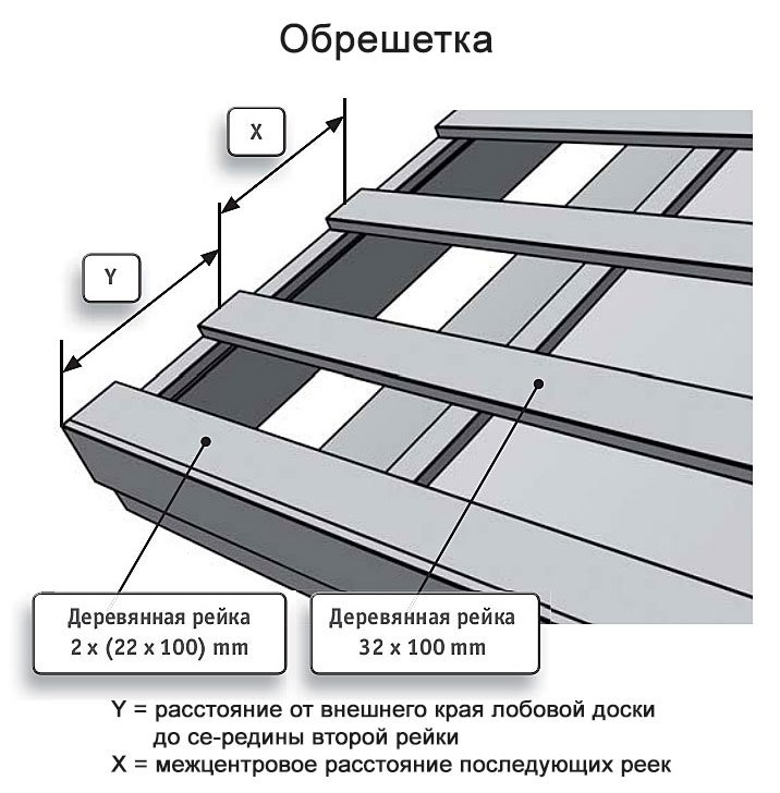 толщина доски на обрешетку под металлочерепицу